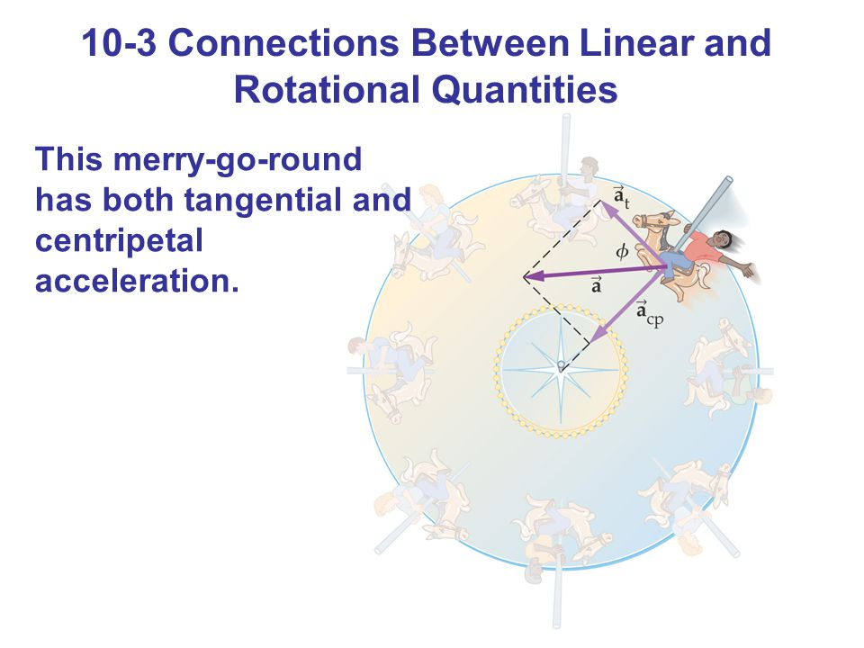 10-3 Connections Between Linear and Rotational Quantities