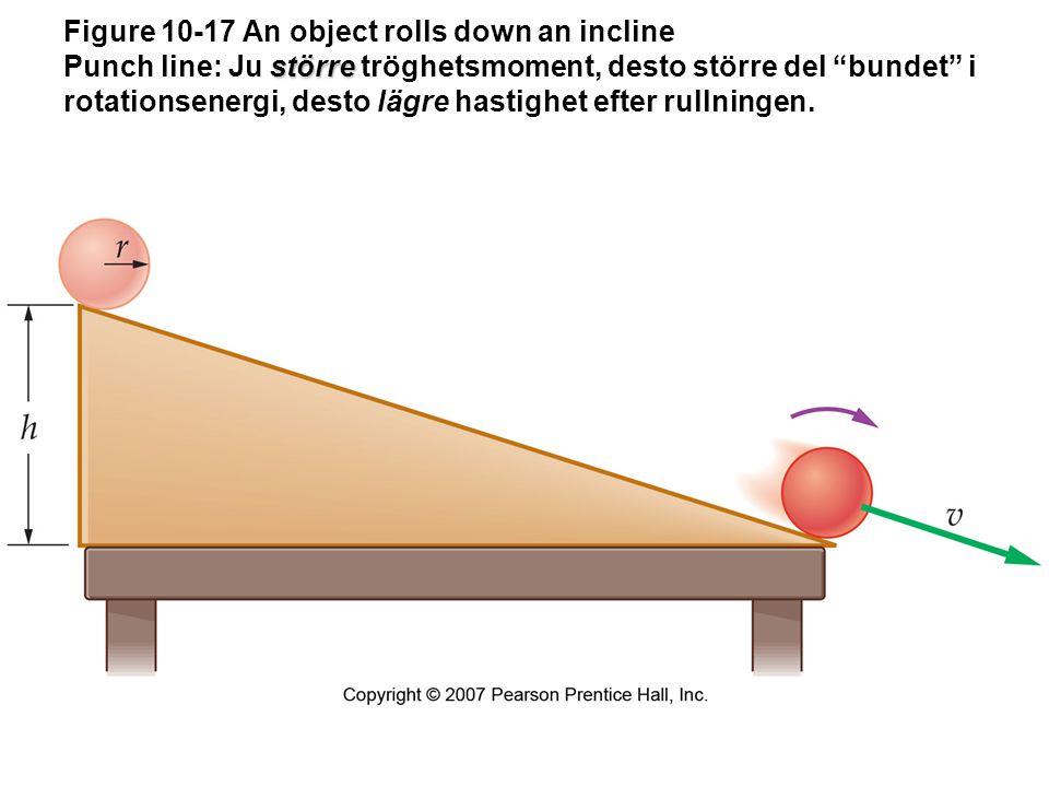 Figure 10-17 An object rolls down an incline Punch line: Ju större tröghetsmoment, desto större del bundet i rotationsenergi, desto lägre hastighet efter rullningen.