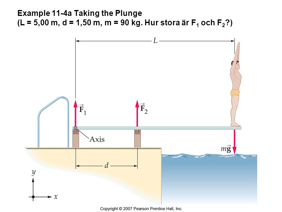 Example 11-4a Taking the Plunge (L = 5,00 m, d = 1,50 m, m = 90 kg
