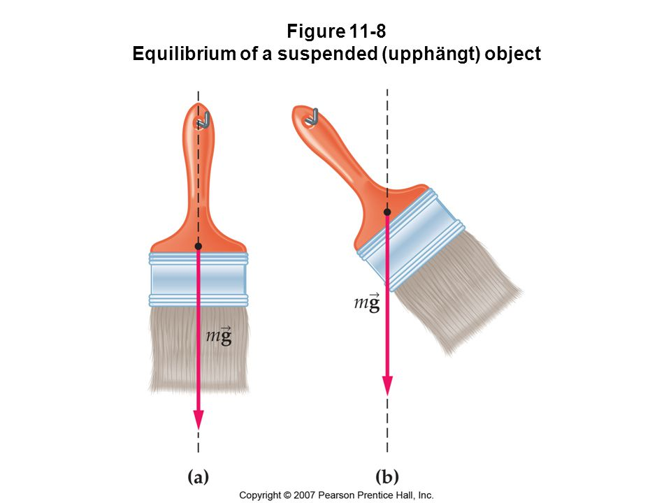 Figure 11-8 Equilibrium of a suspended (upphängt) object