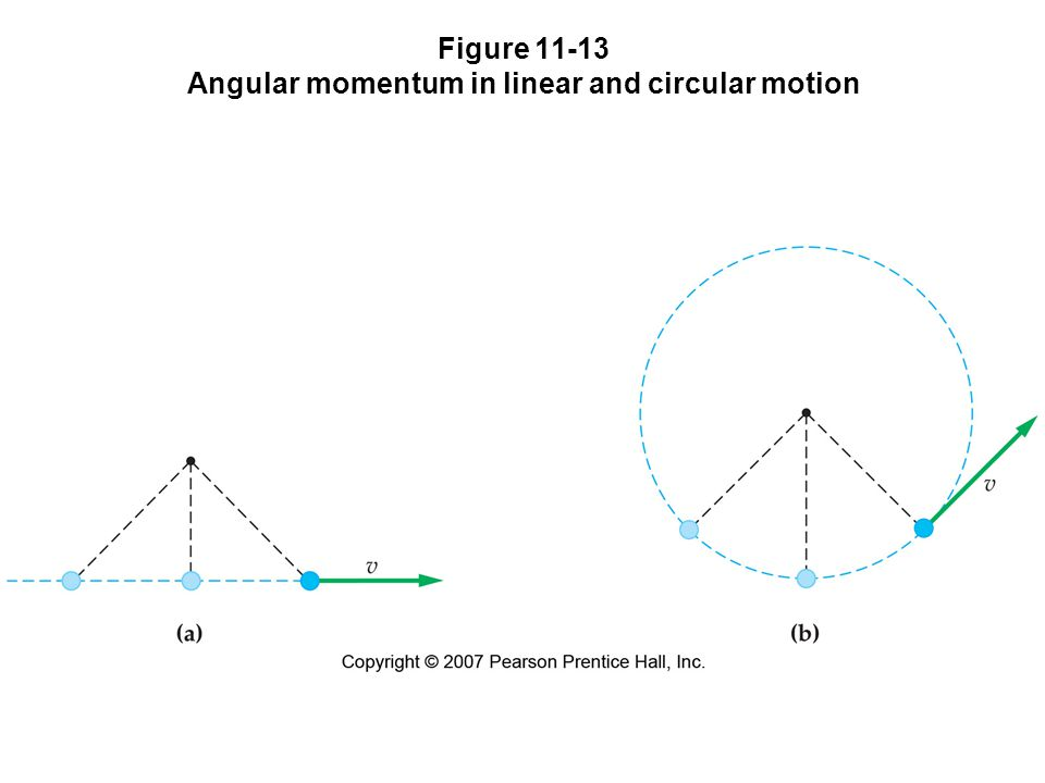 Figure 11-13 Angular momentum in linear and circular motion