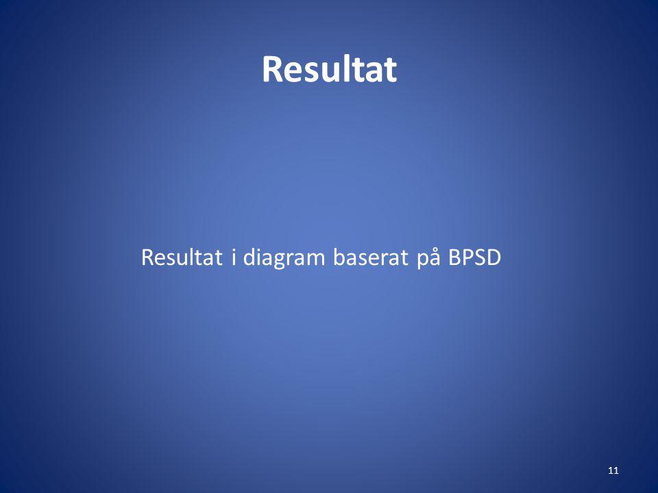 Resultat i diagram baserat på BPSD