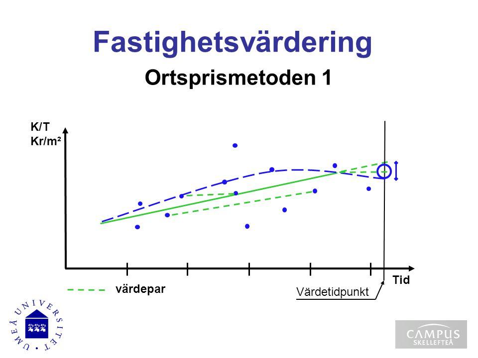 Fastighetsvärdering Ortsprismetoden 1 K/T Kr/m² Tid värdepar