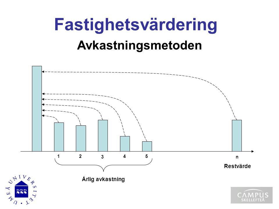 Fastighetsvärdering Avkastningsmetoden Restvärde Årlig avkastning 3 n