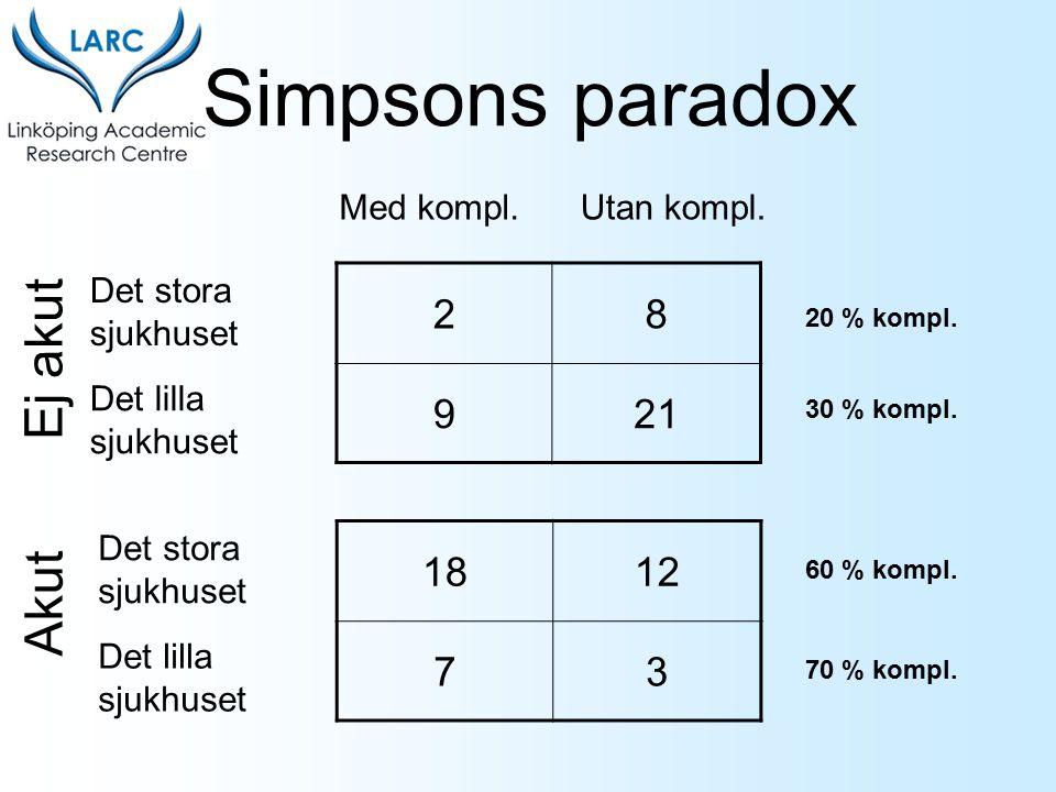 Simpsons paradox Ej akut Akut 2 8 9 21 18 12 7 3 Med kompl.
