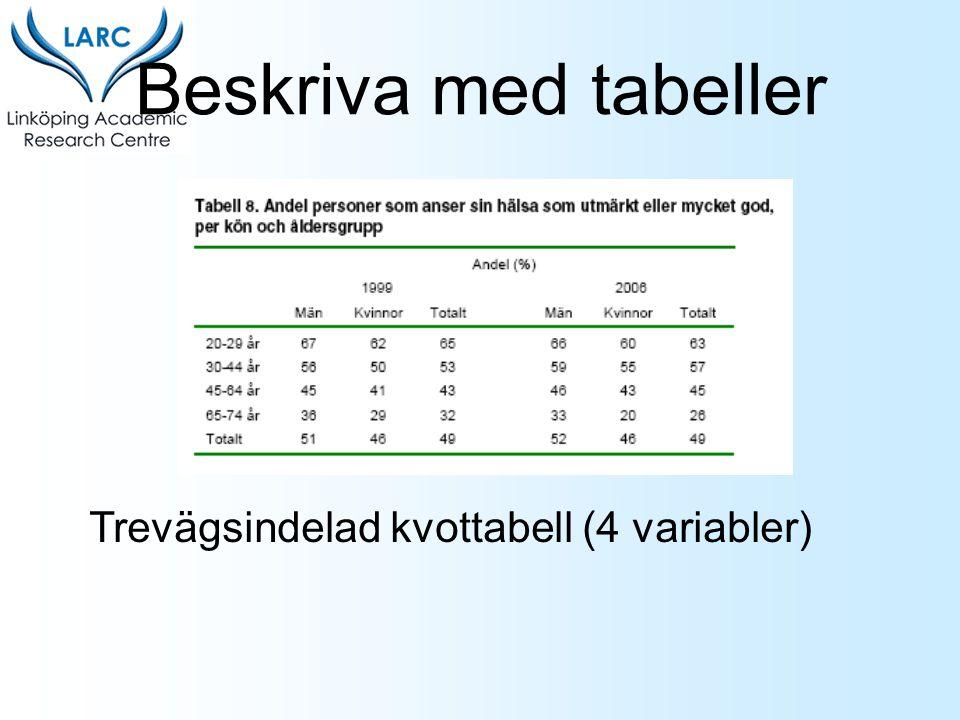 Beskriva med tabeller Trevägsindelad kvottabell (4 variabler)