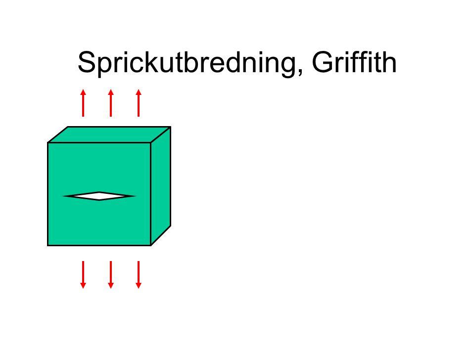 Sprickutbredning, Griffith