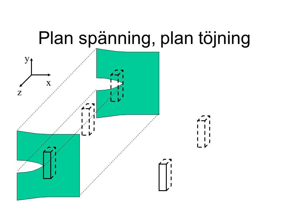 Plan spänning, plan töjning