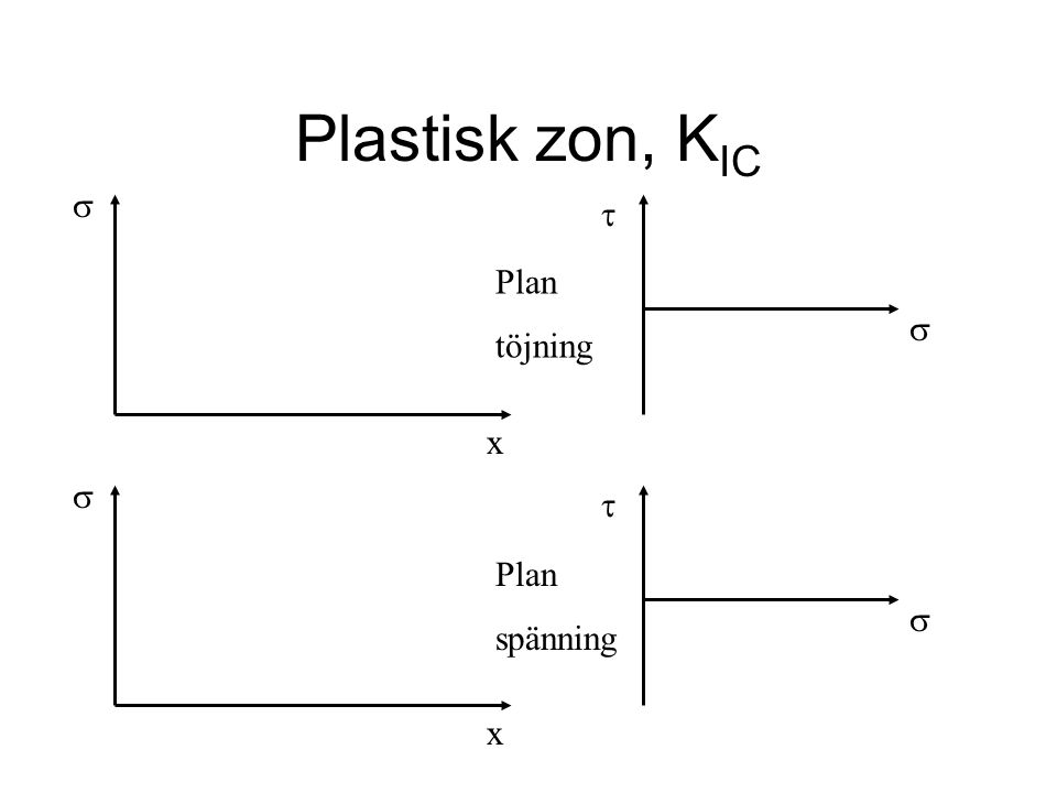 Plastisk zon, KIC s t Plan töjning s x s t Plan spänning s x