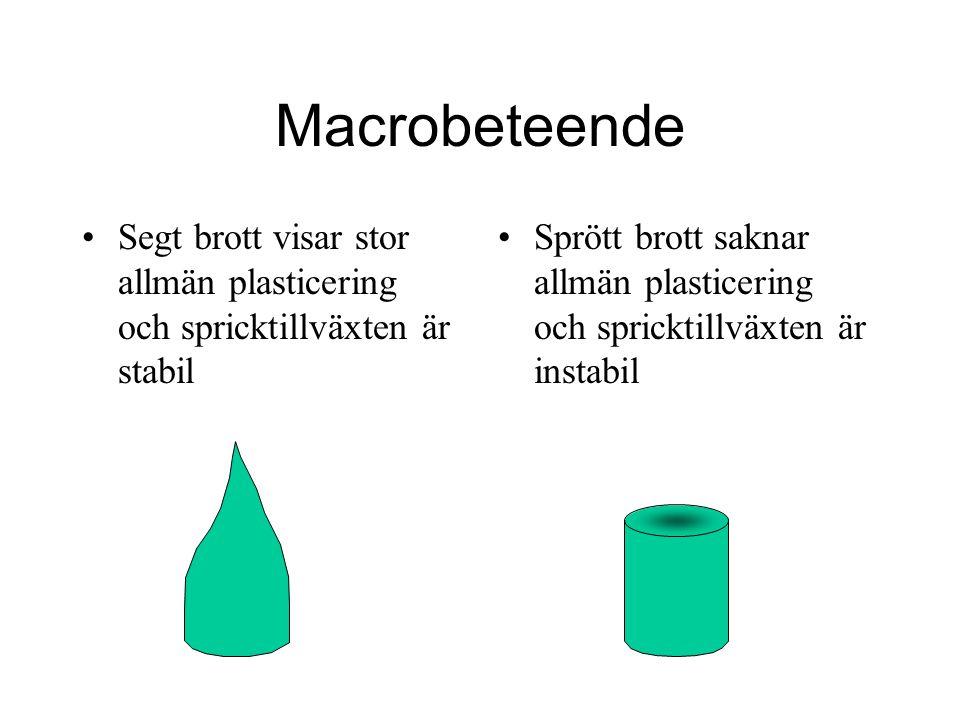 Macrobeteende Segt brott visar stor allmän plasticering och spricktillväxten är stabil.