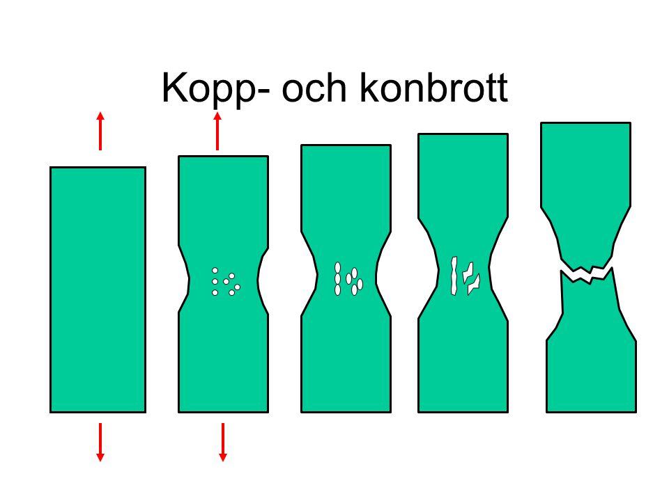 Kopp- och konbrott Midjebildning ger treaxligt spänningstillstånd i centrum av midjan. Porbildning och mikrosprickbildning.