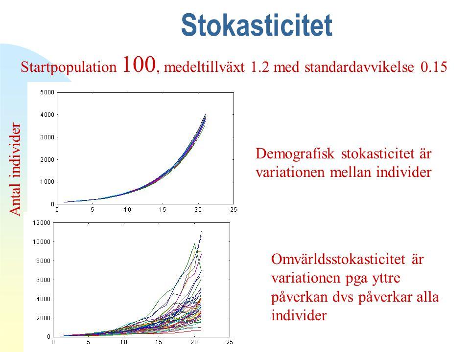 Stokasticitet 4/12/2017. Antal individer. Startpopulation 100, medeltillväxt 1.2 med standardavvikelse 0.15.