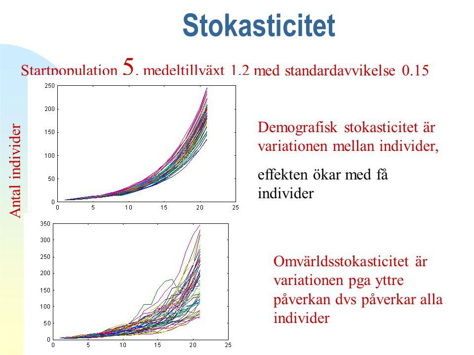Stokasticitet 4/12/2017. Antal individer. Startpopulation 5, medeltillväxt 1.2 med standardavvikelse 0.15.