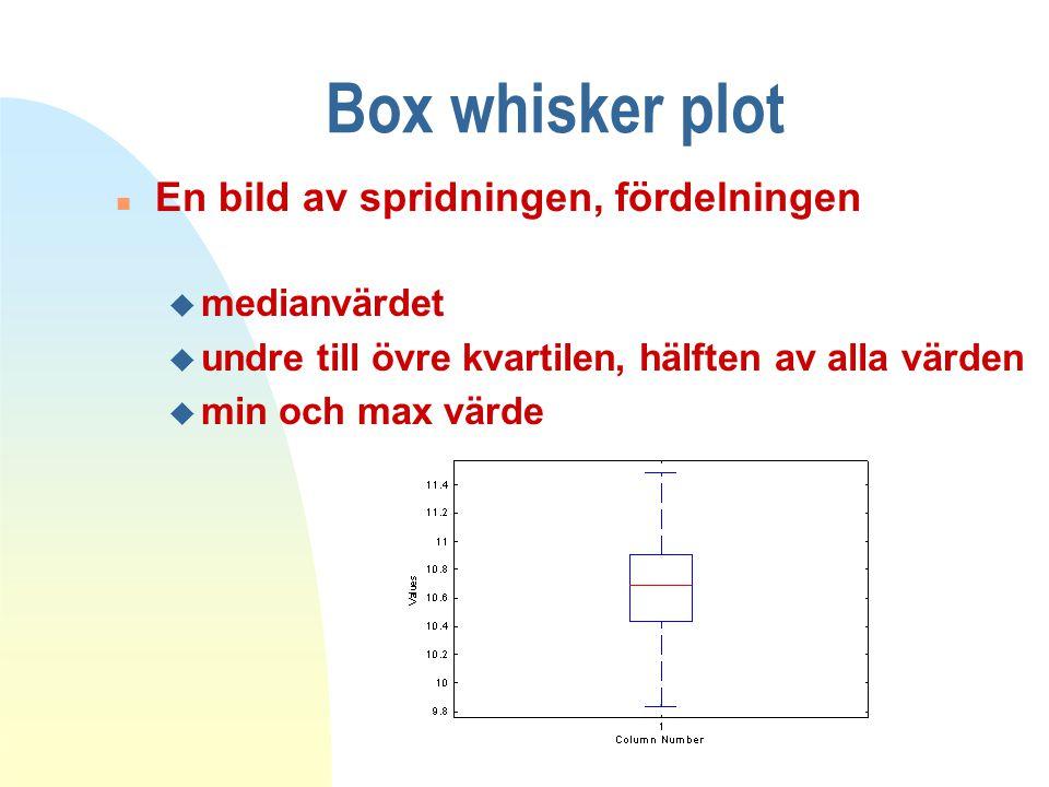 Box whisker plot En bild av spridningen, fördelningen medianvärdet