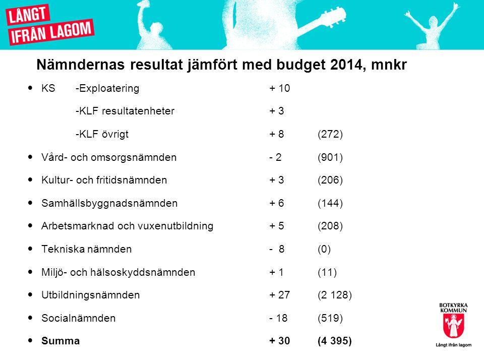 Nämndernas resultat jämfört med budget 2014, mnkr