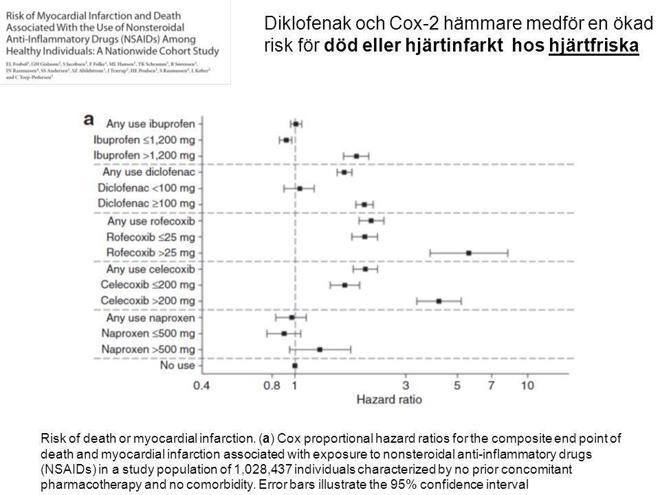 Diklofenak och Cox-2 hämmare medför en ökad risk för död eller hjärtinfarkt hos hjärtfriska