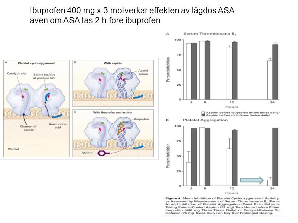 Ibuprofen 400 mg x 3 motverkar effekten av lågdos ASA