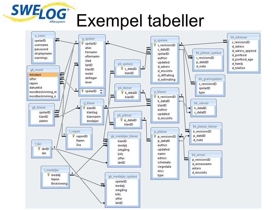 Exempel tabeller Här är ett exempel på hur tabeller kan hänga ihop med varandra och vilket kaos det kan bli.