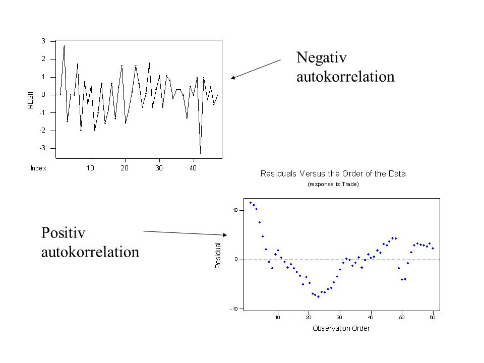 Negativ autokorrelation
