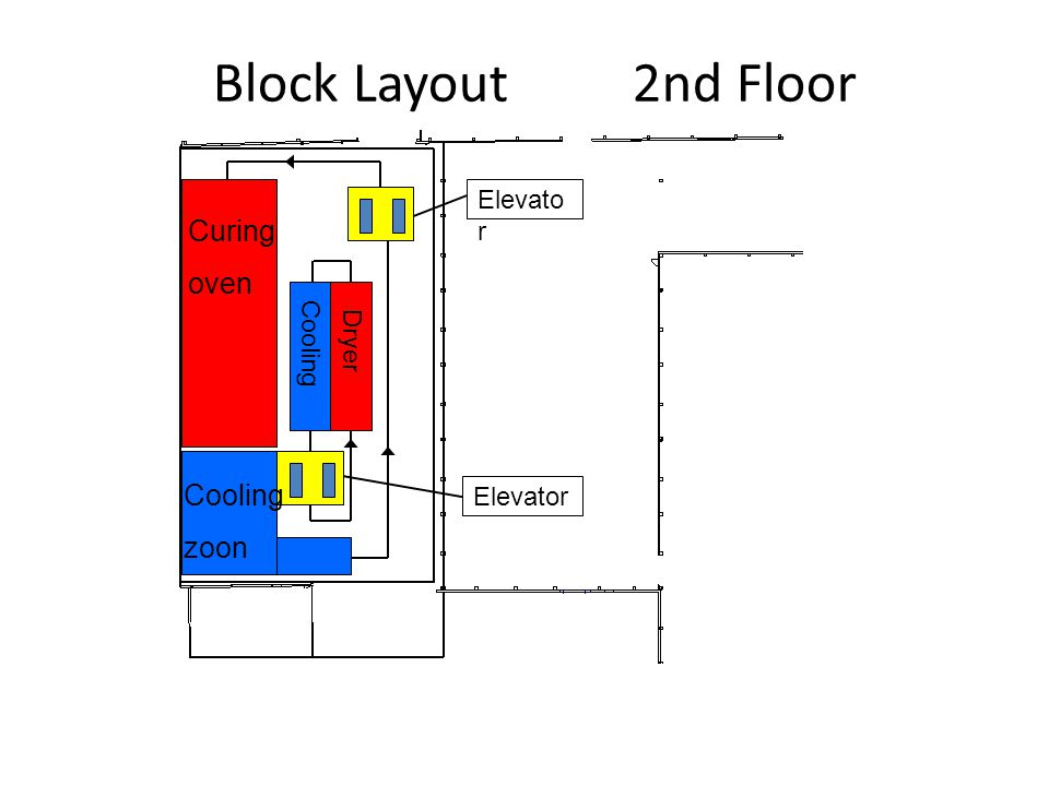 Block Layout 2nd Floor Curing oven Cooling zoon Elevator Dryer Cooling