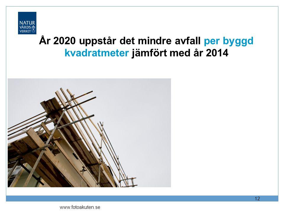 2017-04-12 År 2020 uppstår det mindre avfall per byggd kvadratmeter jämfört med år 2014.