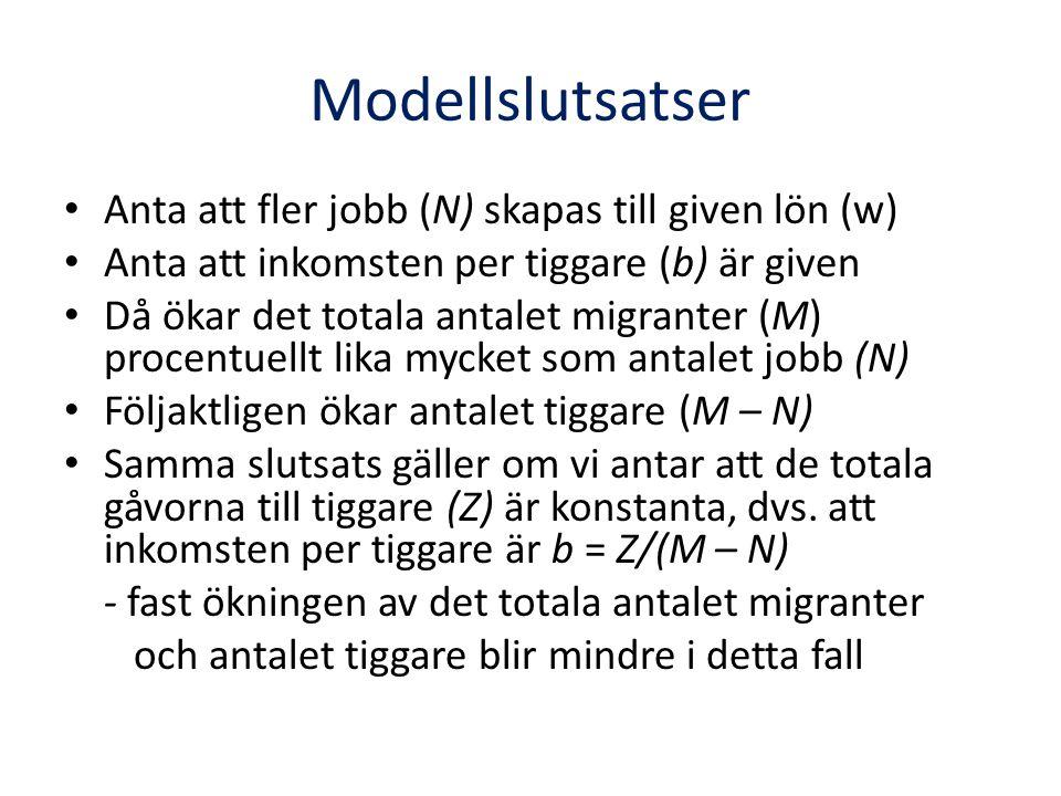 Modellslutsatser Anta att fler jobb (N) skapas till given lön (w)