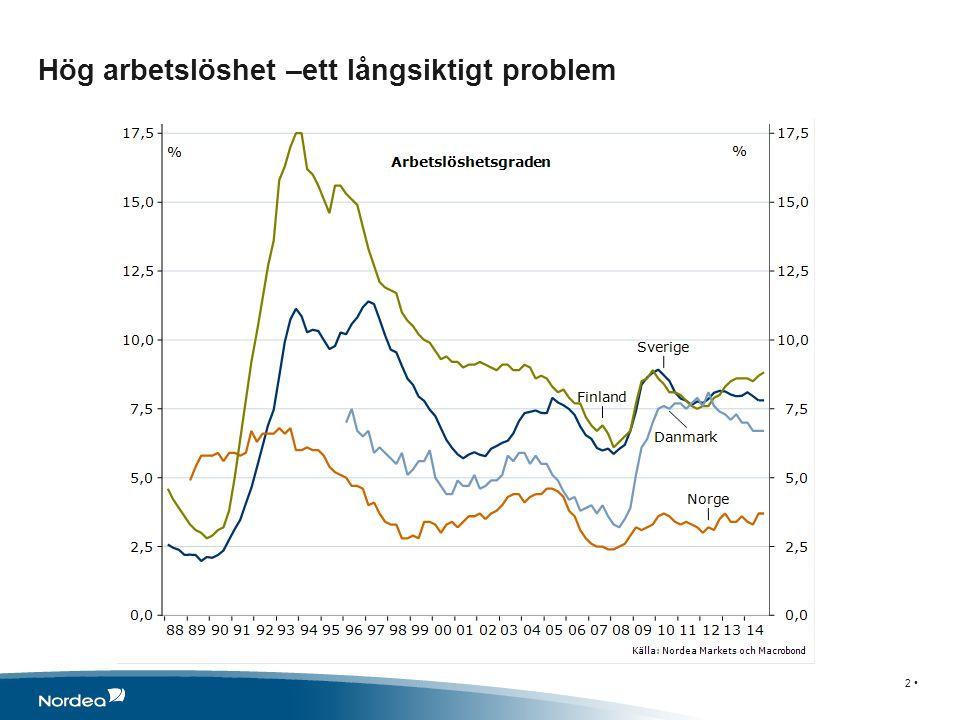 Hög arbetslöshet –ett långsiktigt problem