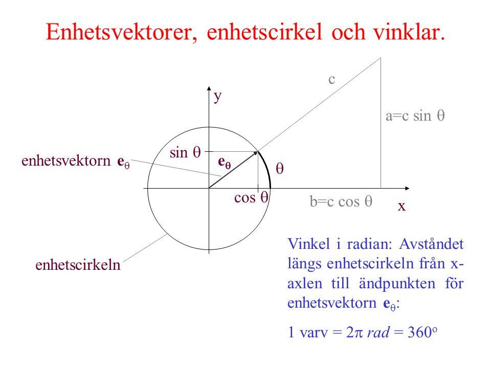 Enhetsvektorer, enhetscirkel och vinklar.