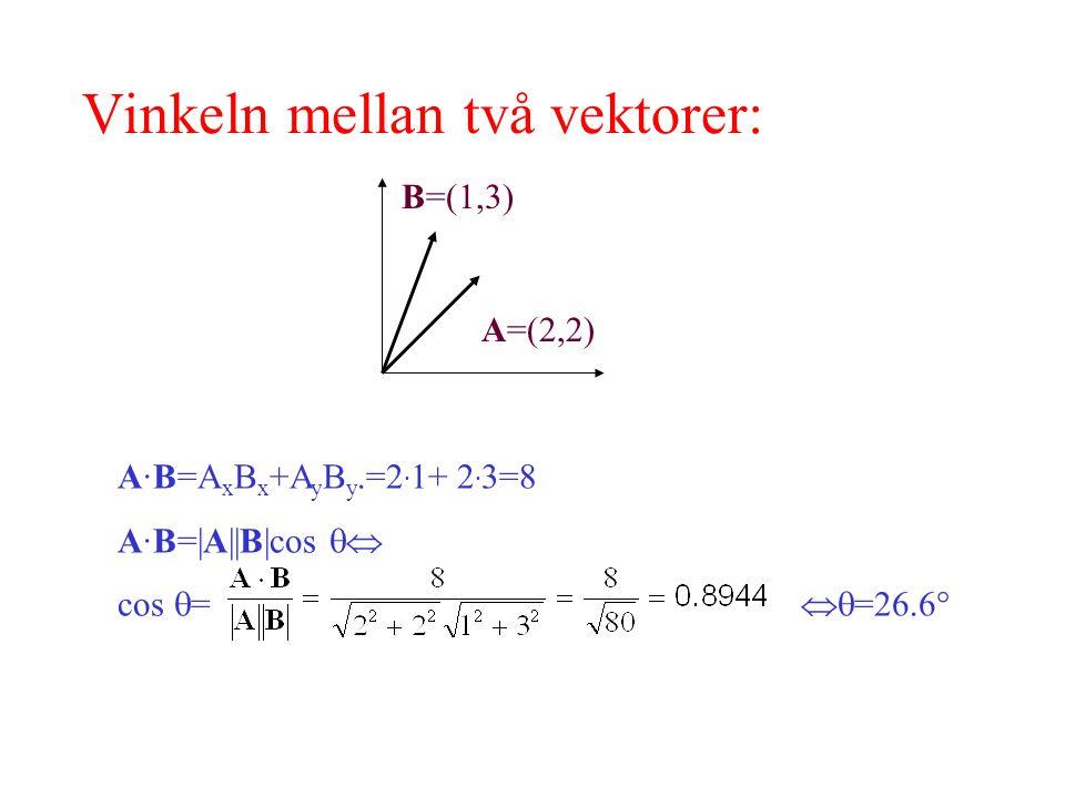 Vinkeln mellan två vektorer: