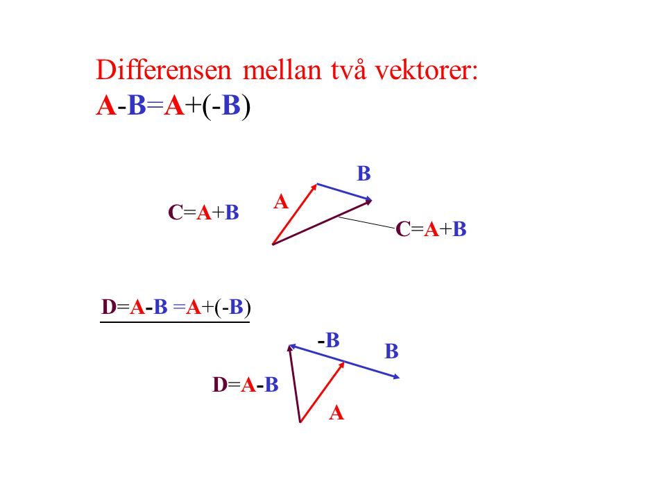 Differensen mellan två vektorer: A-B=A+(-B)