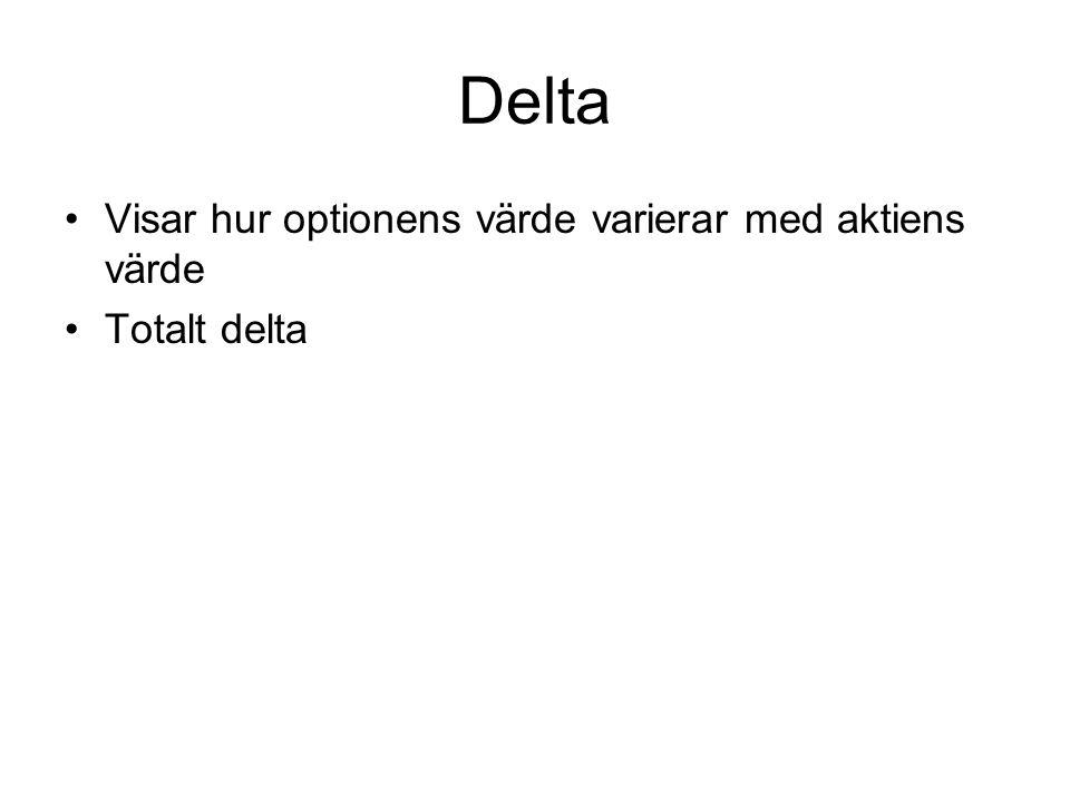 Delta Visar hur optionens värde varierar med aktiens värde