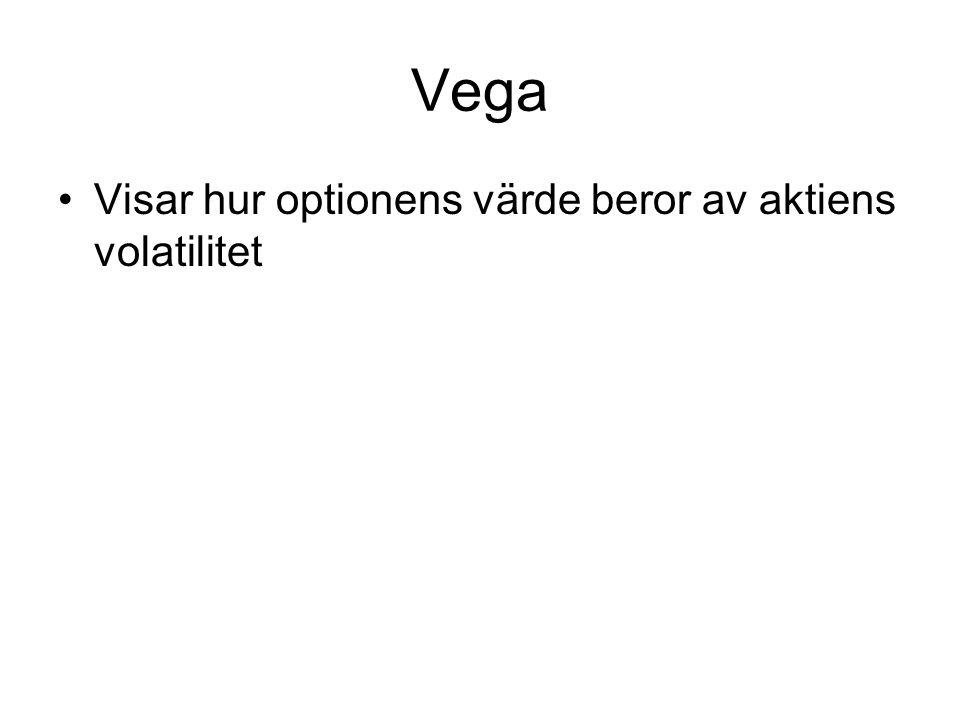 Vega Visar hur optionens värde beror av aktiens volatilitet