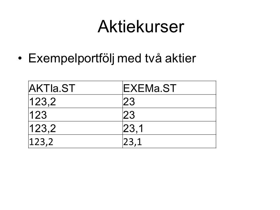 Aktiekurser Exempelportfölj med två aktier AKTIa.ST EXEMa.ST 123,2 23