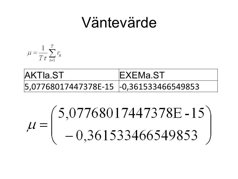Väntevärde AKTIa.ST EXEMa.ST 5,07768017447378E-15 -0,361533466549853