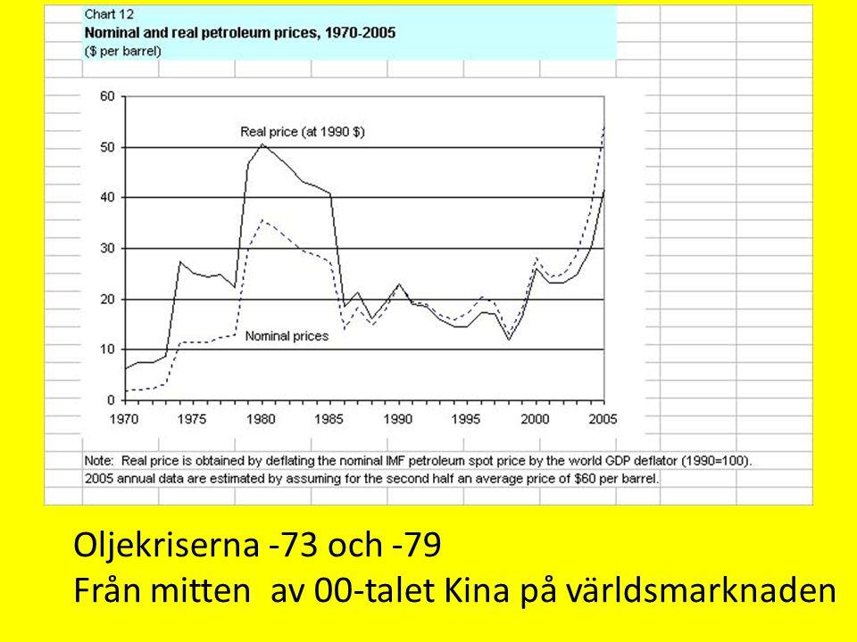 Oljekriserna -73 och -79 Från mitten av 00-talet Kina på världsmarknaden