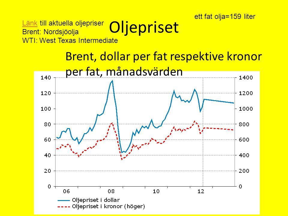 Oljepriset ett fat olja=159 liter. Länk till aktuella oljepriser. Brent: Nordsjöolja WTI: West Texas Intermediate.