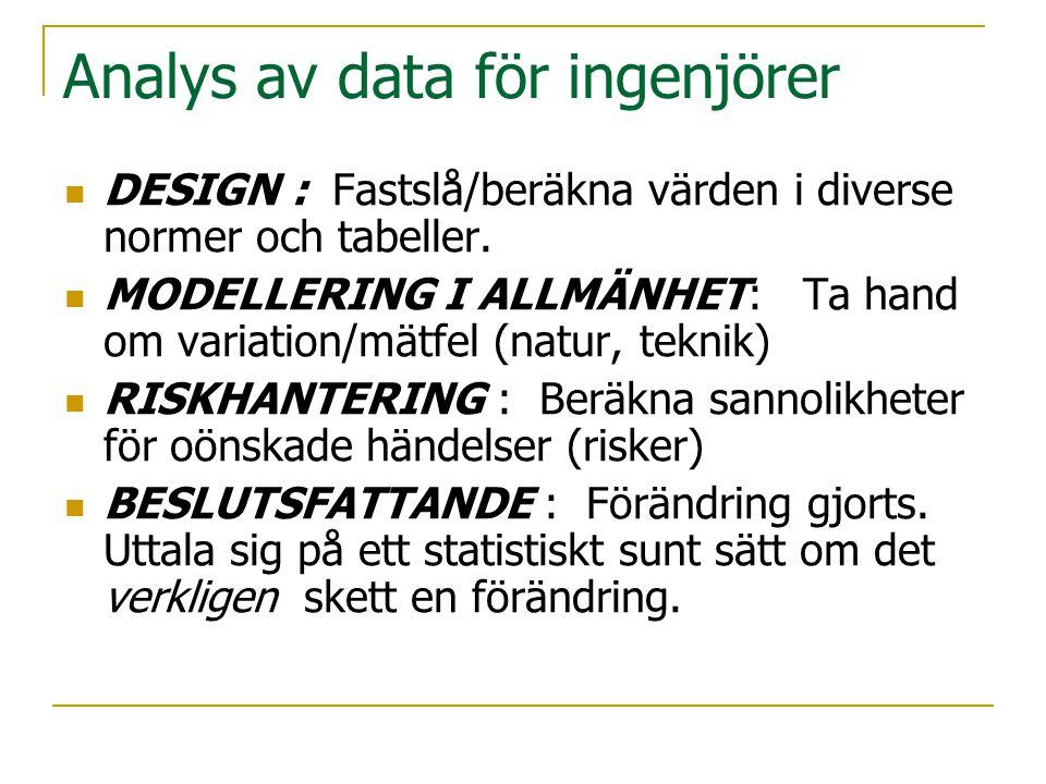 Analys av data för ingenjörer