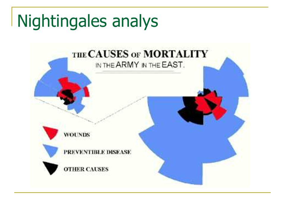Nightingales analys