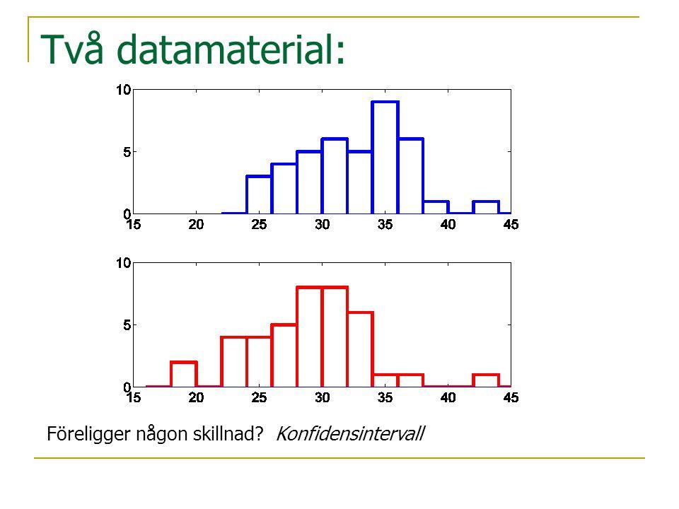 Två datamaterial: Föreligger någon skillnad Konfidensintervall