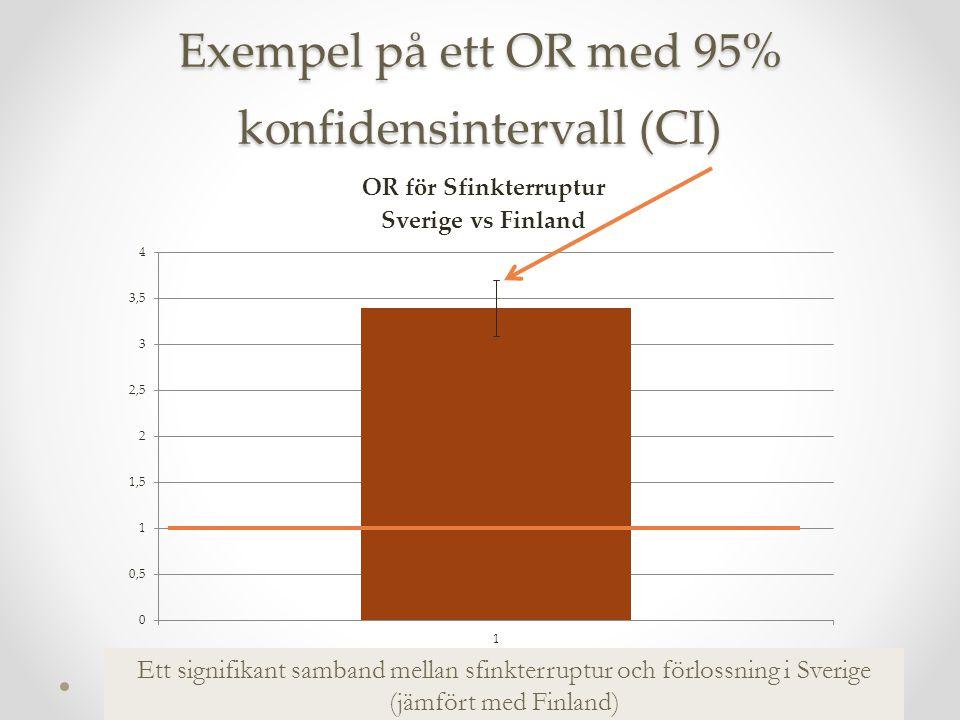 Exempel på ett OR med 95% konfidensintervall (CI)