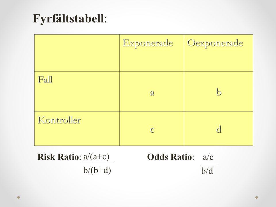 Fyrfältstabell: Exponerade Oexponerade Fall a b Kontroller c d