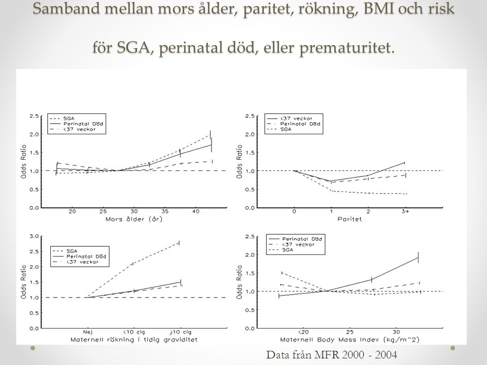 Samband mellan mors ålder, paritet, rökning, BMI och risk för SGA, perinatal död, eller prematuritet.