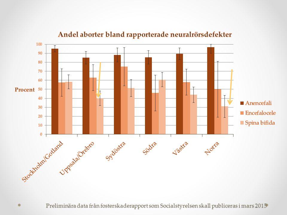 Preliminära data från fosterskaderapport som Socialstyrelsen skall publiceras i mars 2015