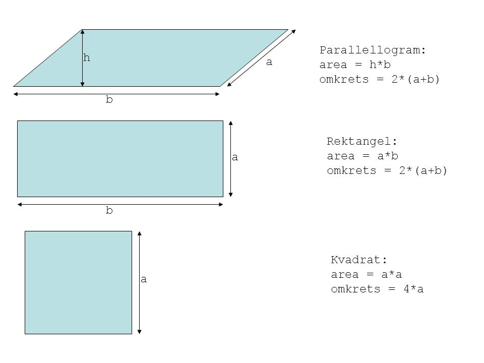 Parallellogram: area = h*b. omkrets = 2*(a+b) h. a. b. Rektangel: area = a*b. omkrets = 2*(a+b)