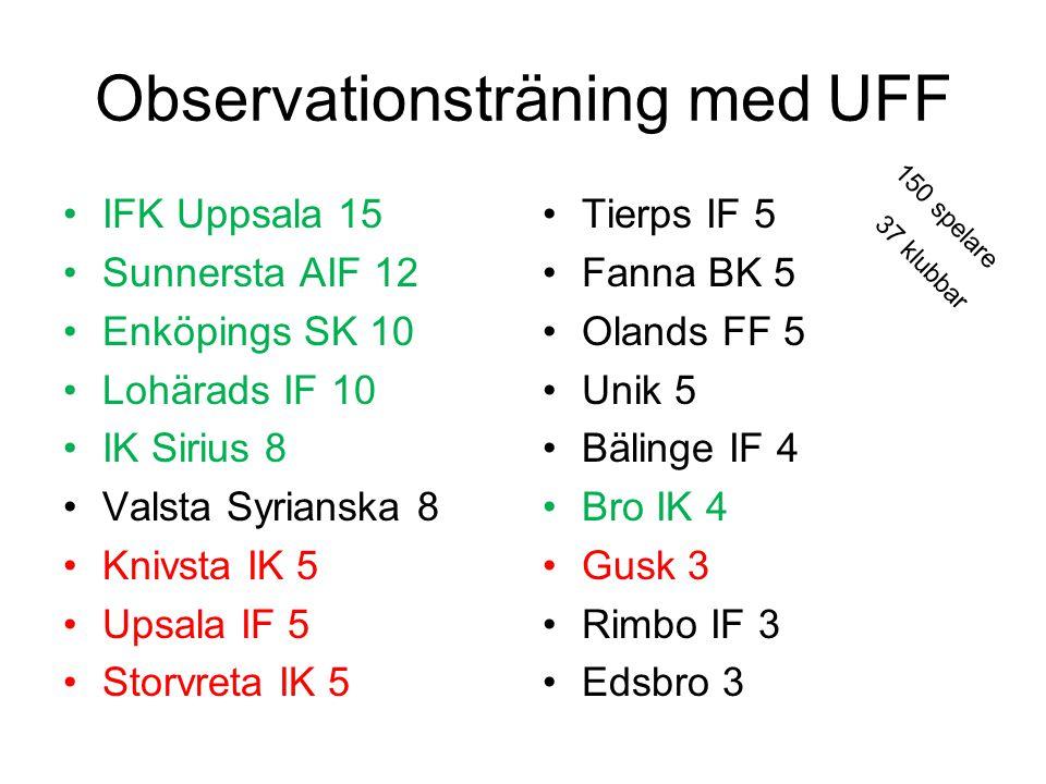 Observationsträning med UFF