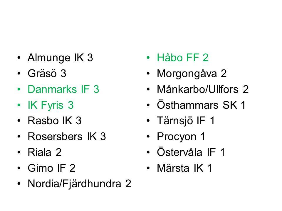 Almunge IK 3 Gräsö 3. Danmarks IF 3. IK Fyris 3. Rasbo IK 3. Rosersbers IK 3. Riala 2. Gimo IF 2.