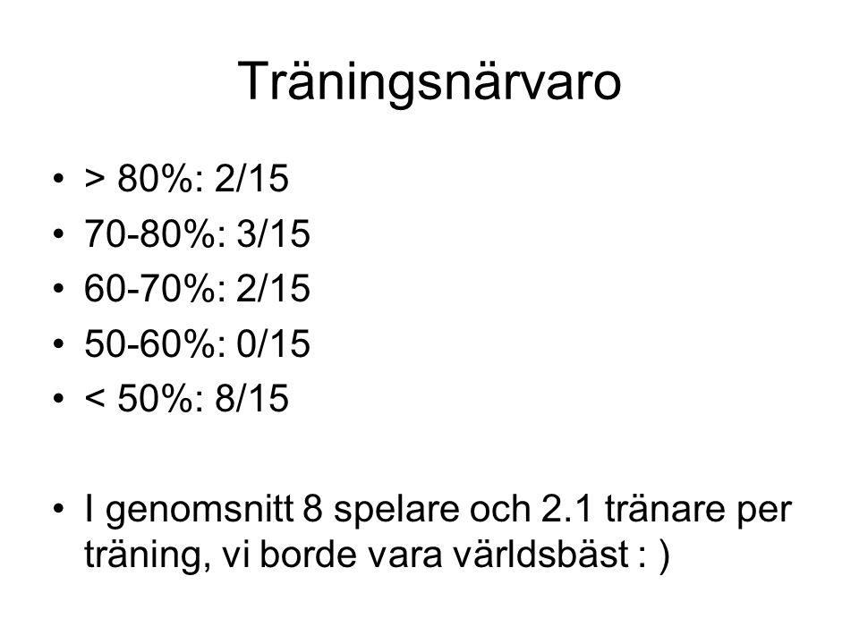 Träningsnärvaro > 80%: 2/15 70-80%: 3/15 60-70%: 2/15 50-60%: 0/15