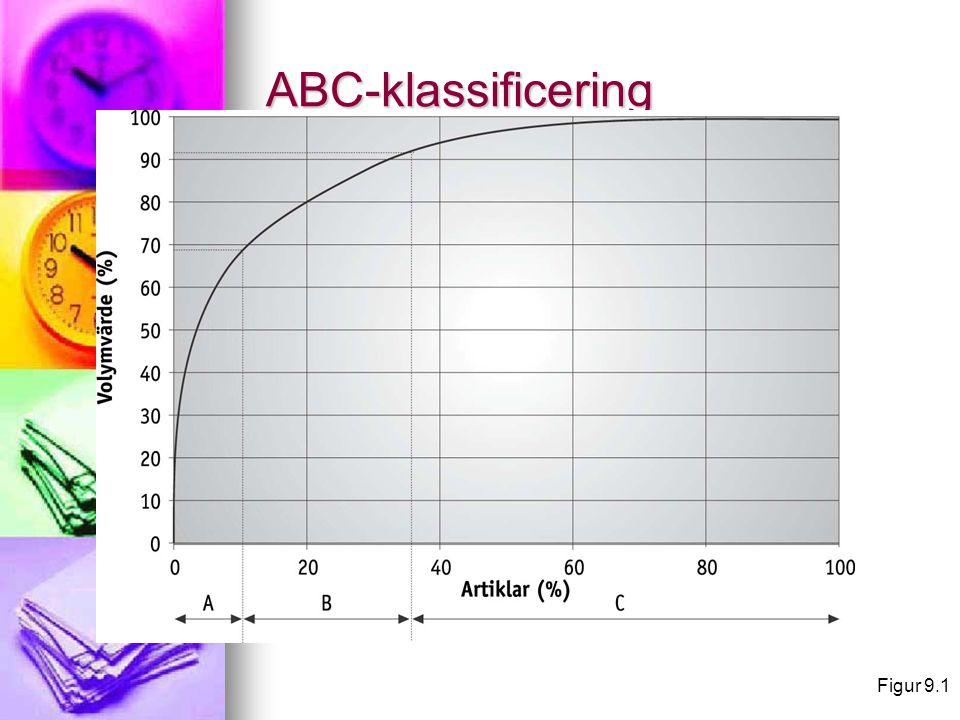 ABC-klassificering Figur 9.1