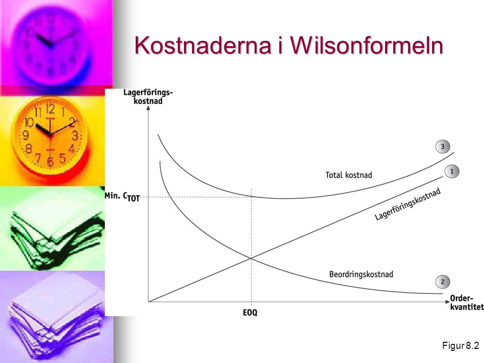 Kostnaderna i Wilsonformeln
