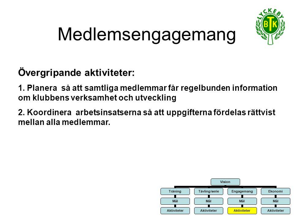 Medlemsengagemang Övergripande aktiviteter: